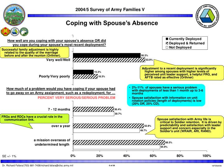 Coping with Spouse's Absence