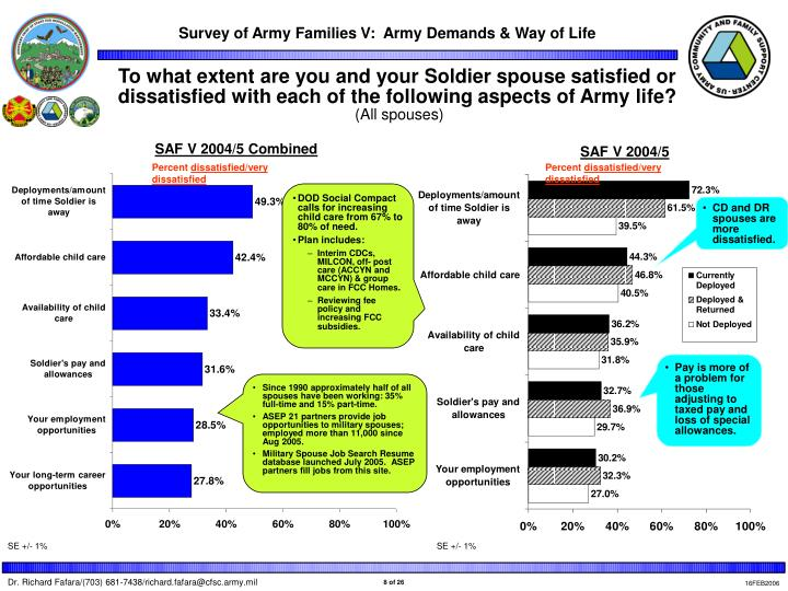 To what extent are you and your Soldier spouse satisfied or dissatisfied with each of the following aspects of Army life?