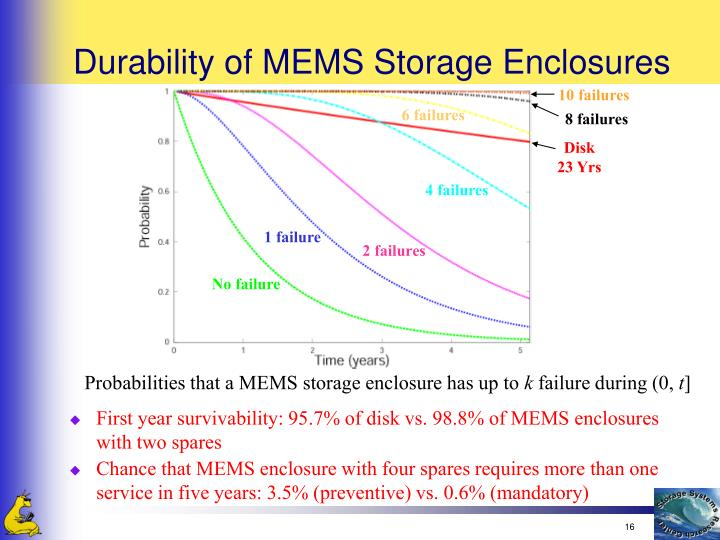 Durability of MEMS Storage Enclosures