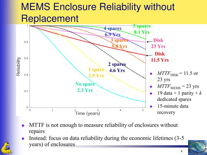 MEMS Enclosure Reliability without Replacement