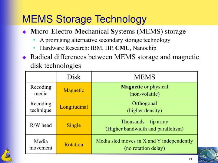 MEMS Storage Technology