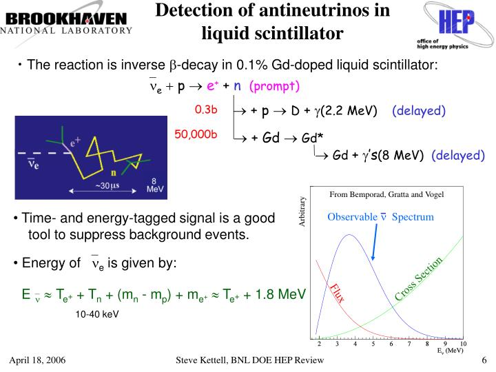 Detection of