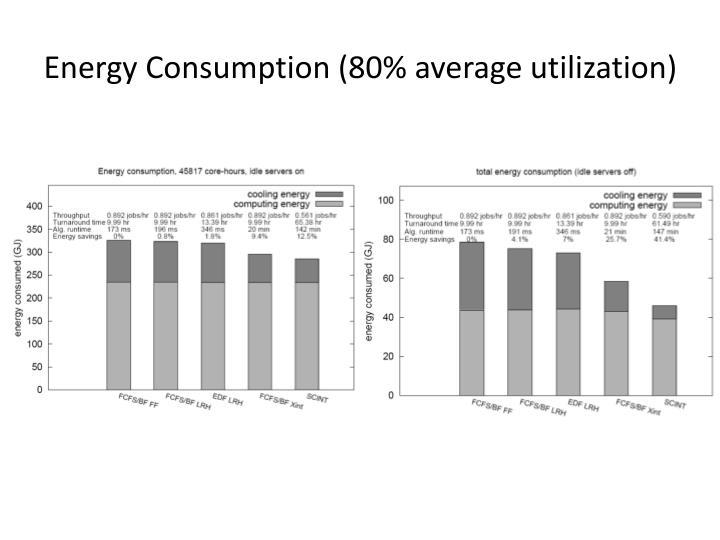 Energy Consumption (80% average utilization)