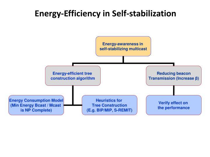 Energy-Efficiency in Self-stabilization