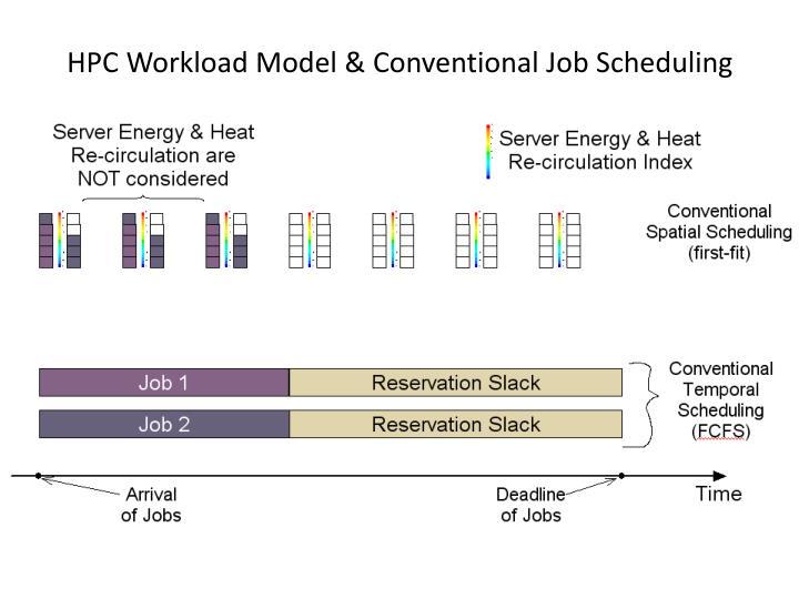 HPC Workload Model & Conventional Job Scheduling
