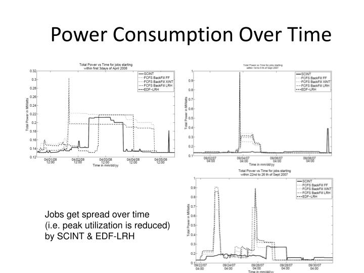 Power Consumption Over Time