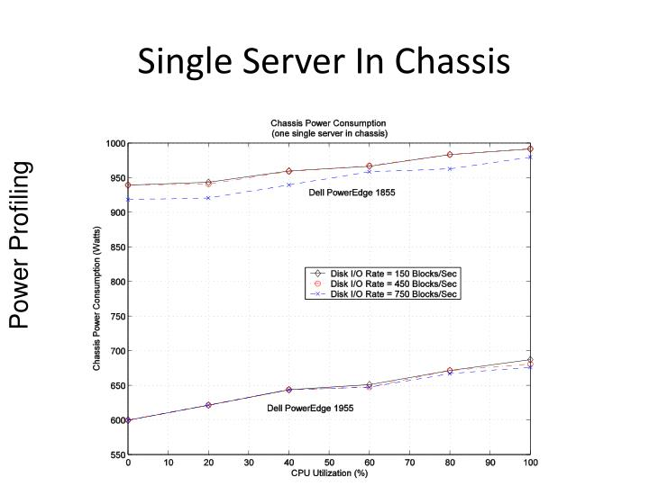 Single Server In Chassis
