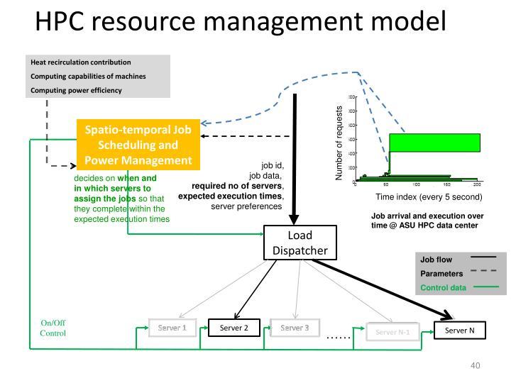 HPC resource management model