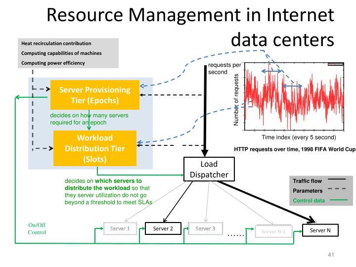 Resource Management in Internet data centers