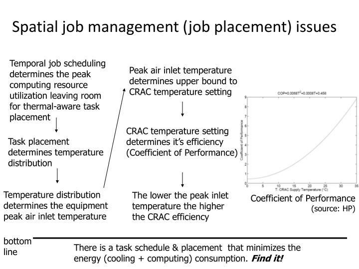 Spatial job management (job placement) issues