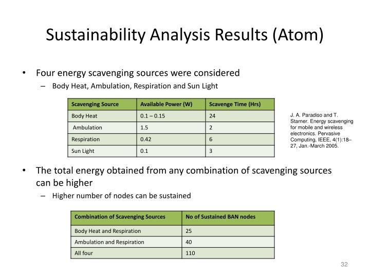 Sustainability Analysis Results (Atom)