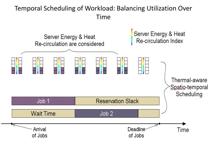 Temporal Scheduling of Workload: Balancing