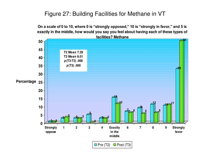 Figure 27: Building Facilities for Methane in VT