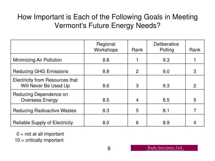How Important is Each of the Following Goals in Meeting Vermont's Future Energy Needs?
