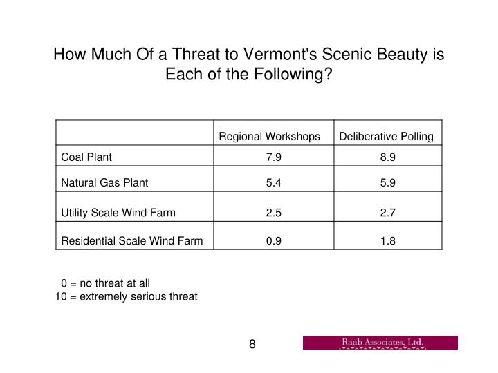 How Much Of a Threat to Vermont's Scenic Beauty is