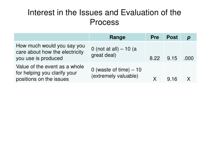 Interest in the Issues and Evaluation of the Process
