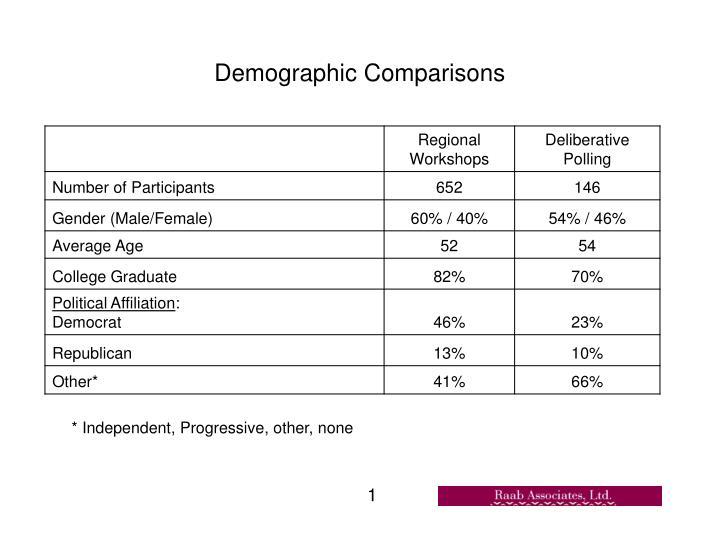 Demographic Comparisons