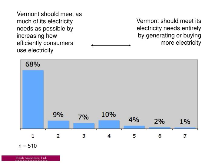 Vermont should meet as much of its electricity needs as possible by increasing how efficiently consumers use electricity