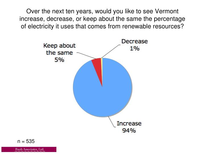 Over the next ten years, would you like to see Vermont increase, decrease, or keep about the same the percentage of electricity it uses that comes from renewable resources?