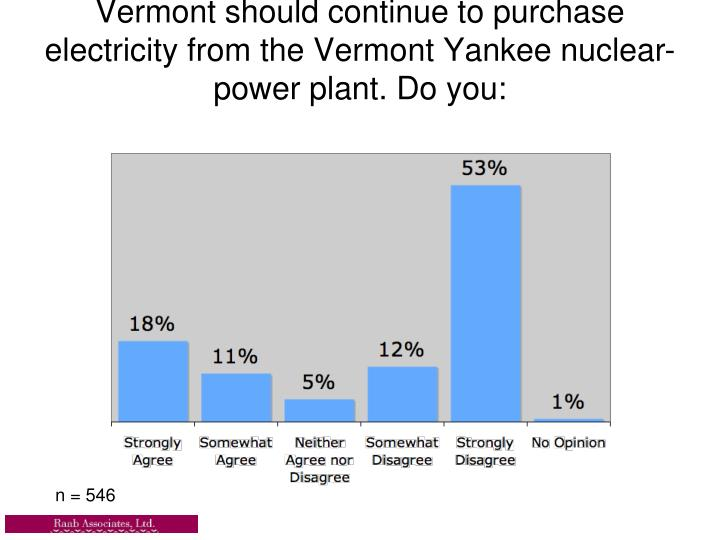 Vermont should continue to purchase electricity from the Vermont Yankee nuclear- power plant. Do you: