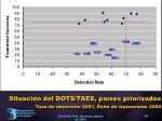 situaci n del dots taes pa ses priorizados tasa de detecci n 2001 xito de tratamiento 2000
