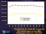tendencia de total de casos de tb notificados y con bk regi n de las am ricas 1990 2001