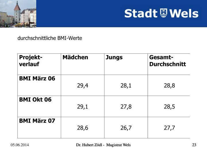 durchschnittliche BMI-Werte