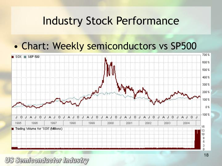 Industry Stock Performance