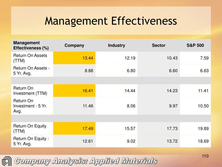 Management Effectiveness