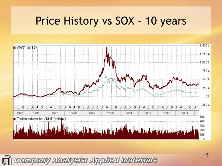 Price History vs SOX – 10 years