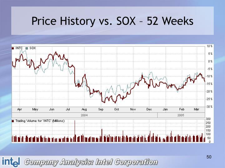 Price History vs. SOX – 52 Weeks