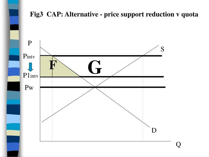 Fig3  CAP: Alternative - price support reduction v quota
