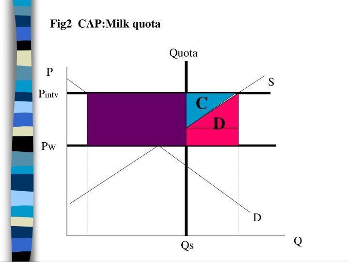 Fig2  CAP:Milk quota
