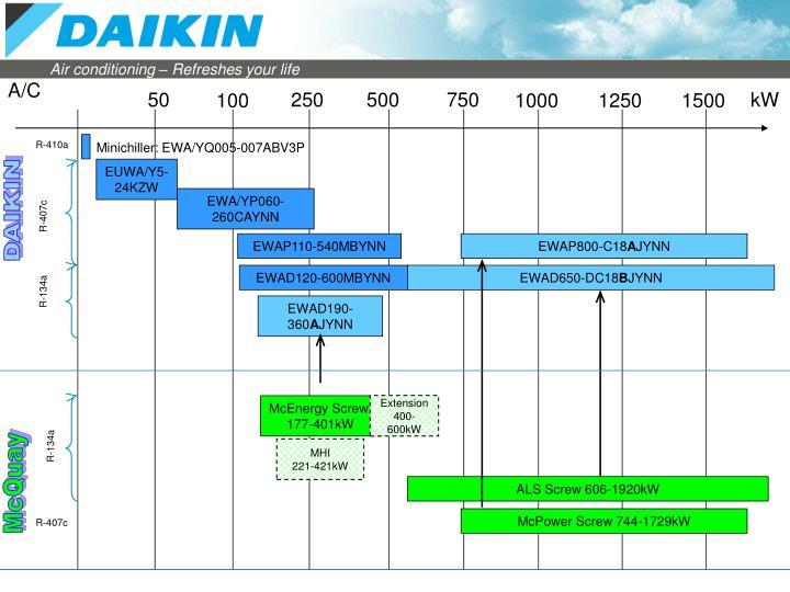 Ppt evolution daikin chiller range powerpoint presentation id ac swarovskicordoba Images