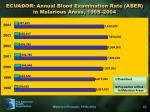 ecuador annual blood examination rate aber in malarious areas 1998 2004