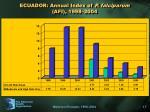 ecuador annual index of p falciparum afi 1998 2004