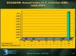 ecuador annual index of p malariae ami 1998 2004