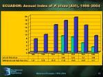 ecuador annual index of p vivax avi 1998 2004