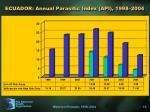 ecuador annual parasitic index api 1998 2004