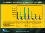 ecuador antimalarial drugs used 1998 2004