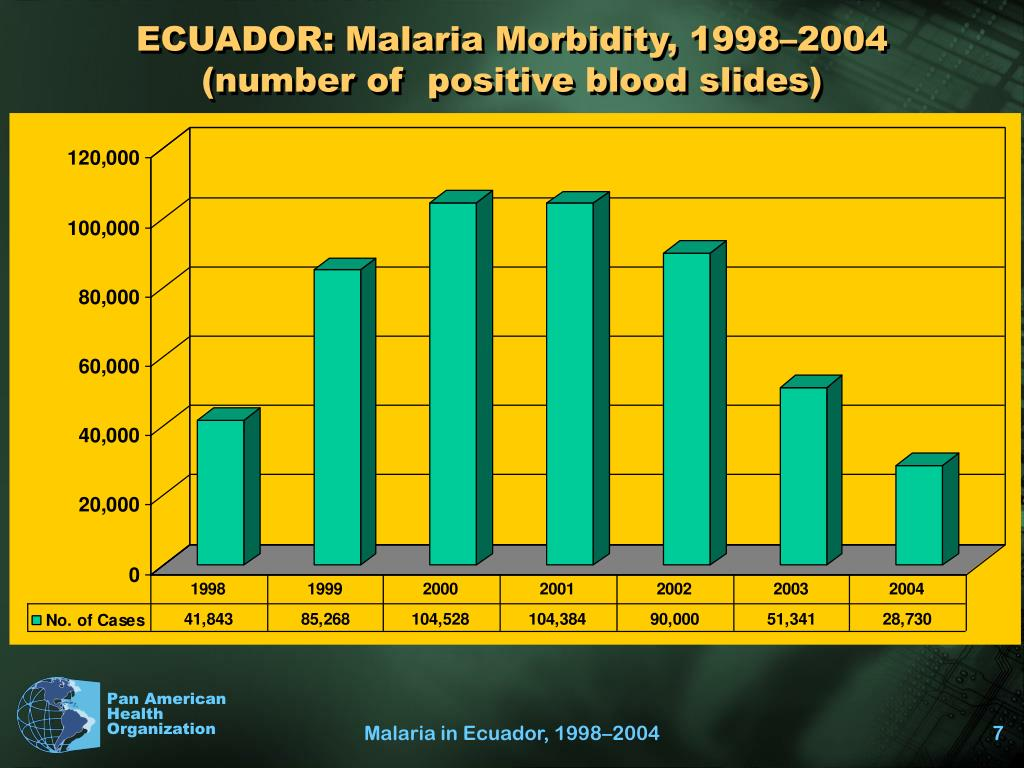 ECUADOR: Malaria Morbidity, 1998–2004 (number of  positive blood slides)