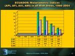 ecuador malariometric indices api afi avi ami in all risk areas 1998 2004