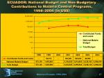 ecuador national budget and non budgetary contributions to malaria control programs 1998 2004 in us