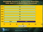ecuador passive vs active case detection 1998 2004 of blood slides examined