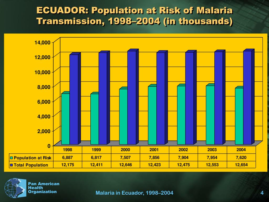 ECUADOR: Population at Risk of Malaria Transmission, 1998–2004 (in thousands)