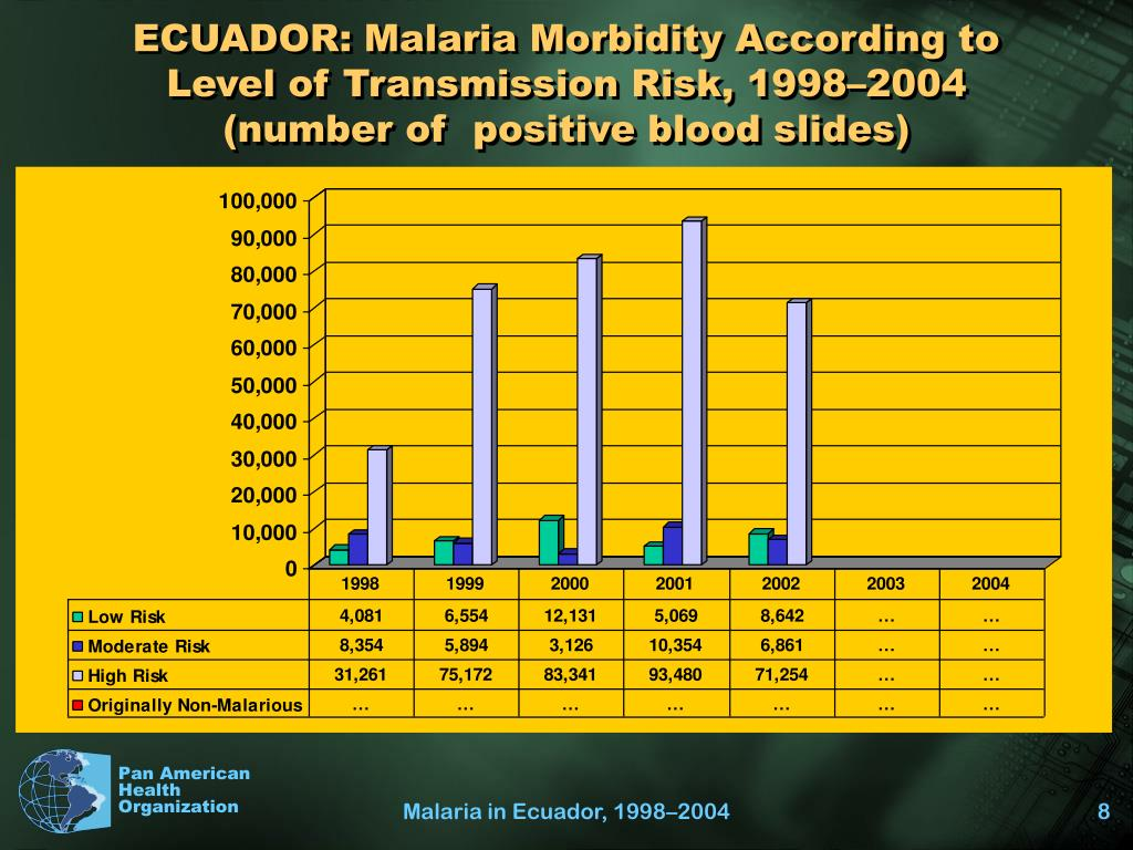 ECUADOR: Malaria Morbidity According to Level of Transmission Risk, 1998–2004 (number of  positive blood slides)