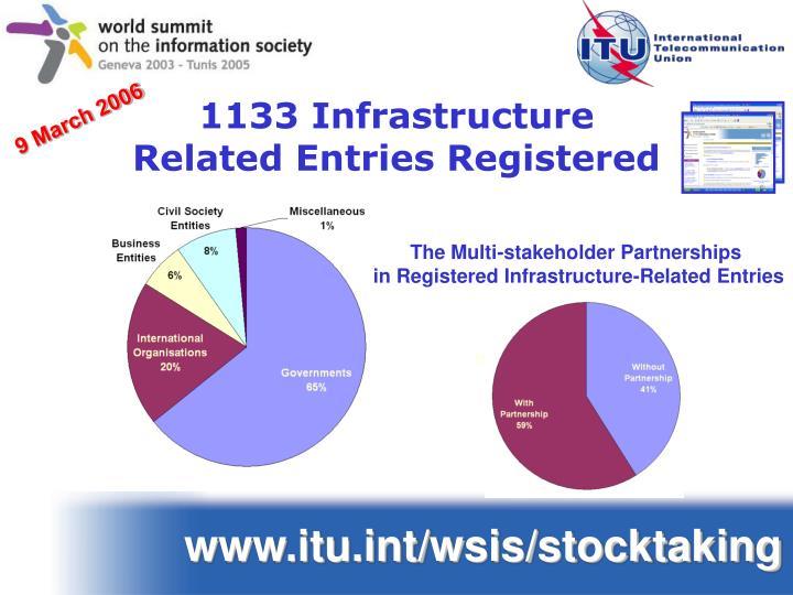 1133 Infrastructure