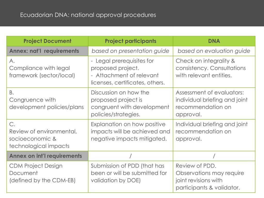 Ecuadorian DNA: national approval procedures