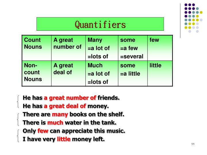 Count and  Non-count nouns Quantifiers - PowerPoint PPT Presentation