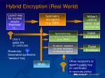 hybrid encryption real world